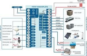 Tstat8 Bac Thermostat  Bravo Controls