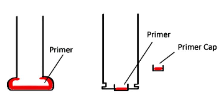 Ammunition- cartridge primer. Centerfire vs Rimfire