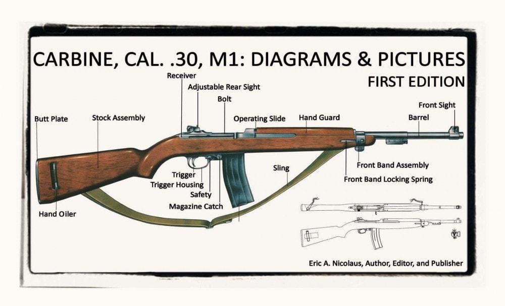 M1 Carbine History