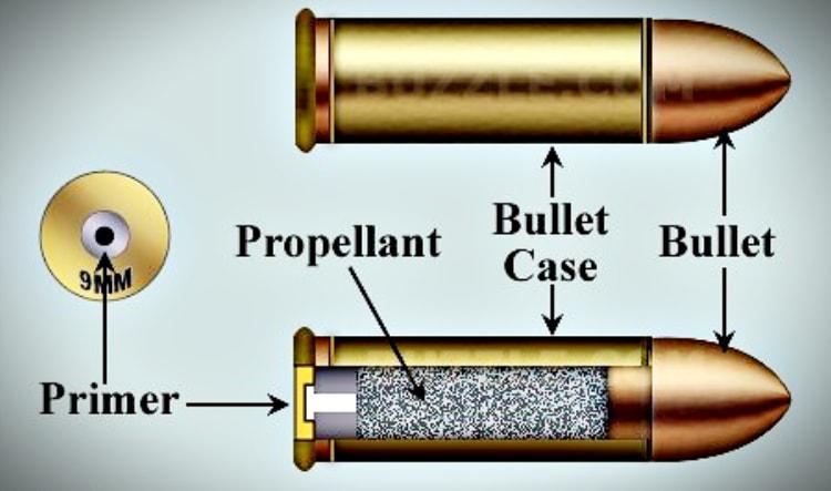 cartridge parts - understanding ammunition