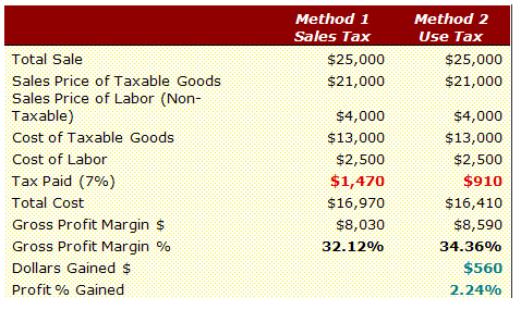 Sales tax example