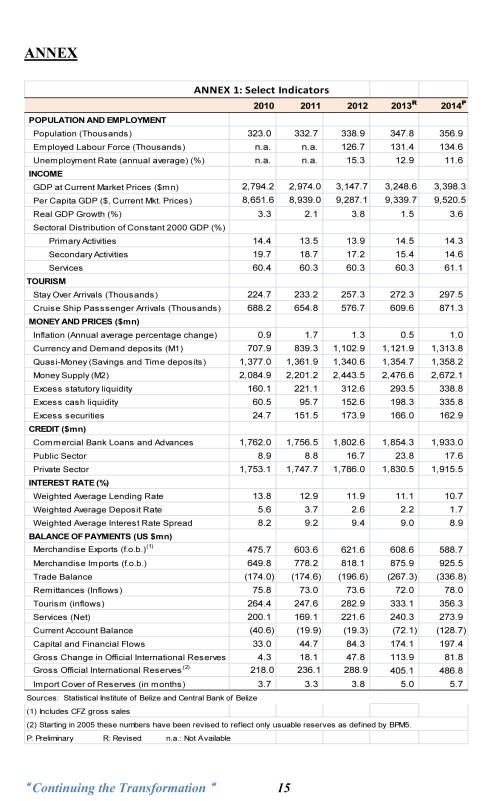 budget debate belize