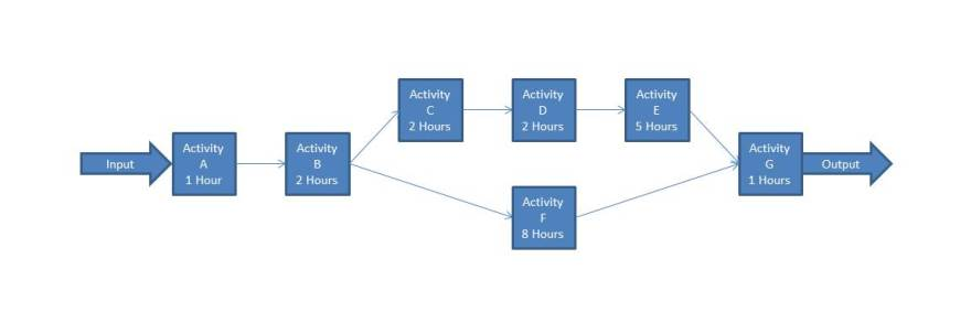 Video Game Art Pipelines - a basic process flow diagram