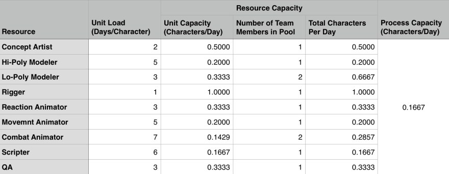 "Use Excel's ""MIN"" function to identify the resource pool with the lowest Throughput to find the Pipeline's overall Throughput."