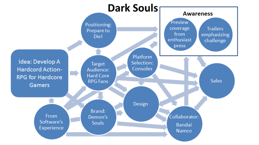 A diagram of the various marketing elements that led to Dark Souls' success