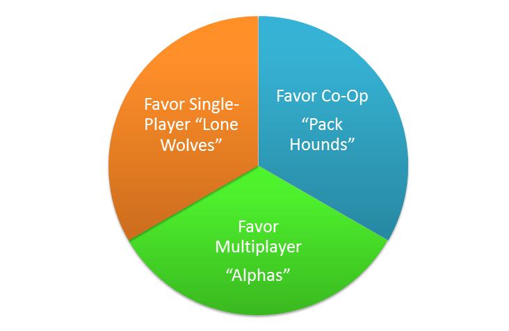 Video Game Market Segmentation Example Diagram