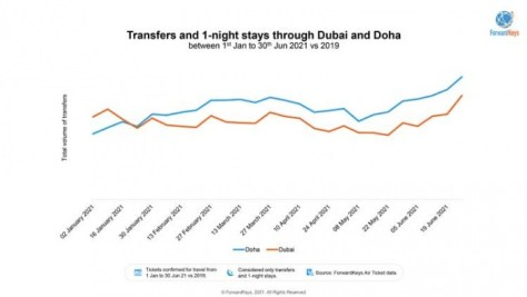 News: Doha becomes busiest airport in Middle East