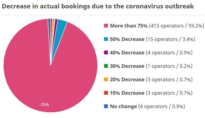Coronavirus devastates African safari market 1