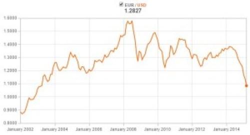 EUR-USD-exchange