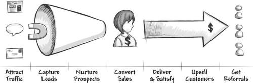Infusionsoft-Customer-Lifecycle-
