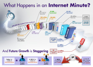 Here's what happens in an internet minute.  No wonder we're so overwhelmed.  source