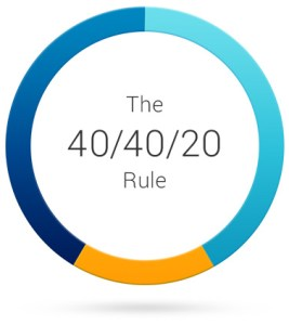 """The 40-40-20 rule: It's about way more than """"better copy."""""""