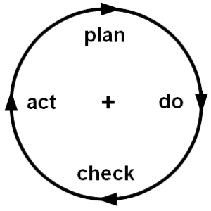 The Kaizen process for consistent improvement - definitely requires today's lesson!