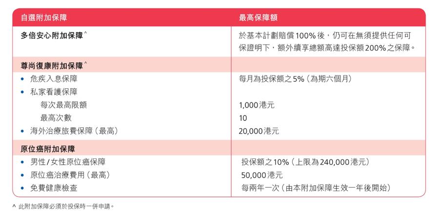 乳癌治療費用