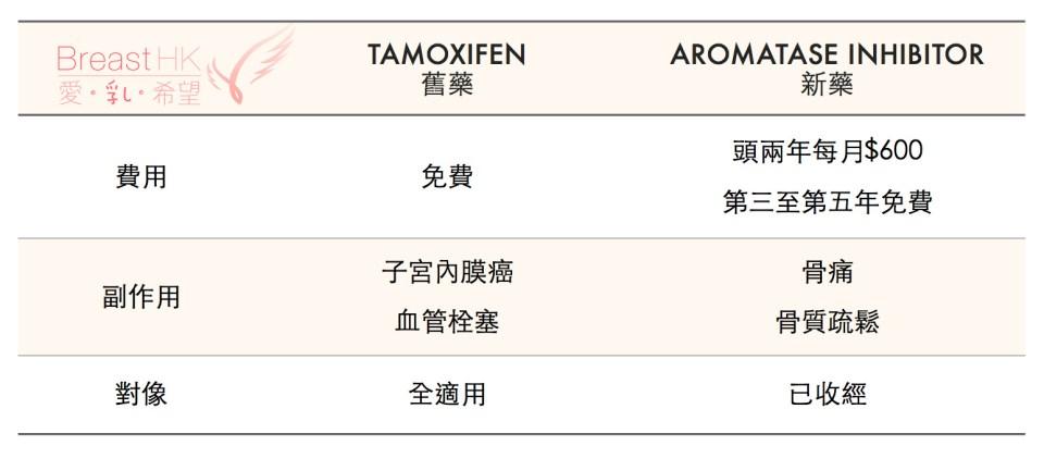 乳癌荷爾蒙藥物