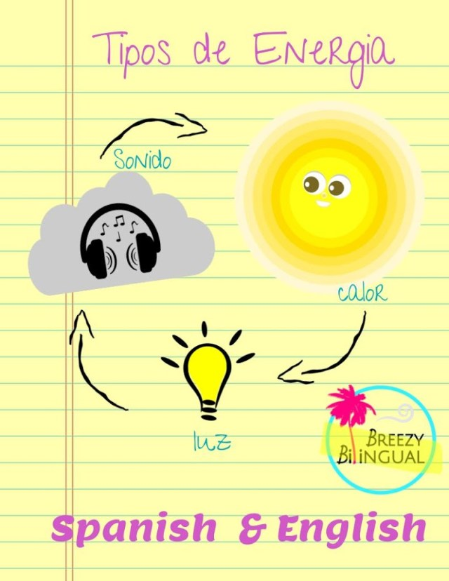 https://www.teacherspayteachers.com/Product/Explorar-la-Energia-luminica-Sonora-termica-electrica-Spanish-English-875694