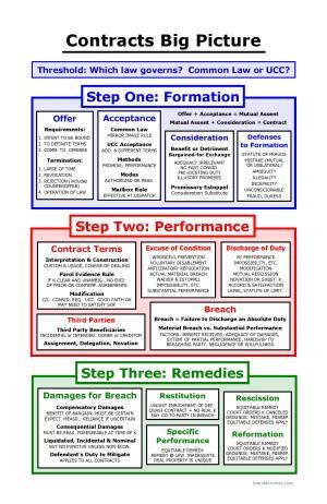 Contracts Big Picture   Bar Exam Study Materials