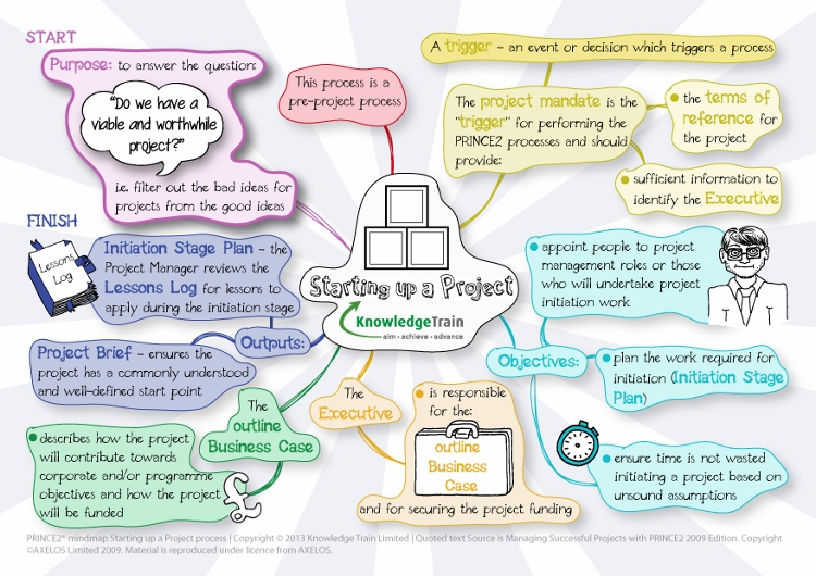 prince2-mindmap-starting-up-a-project-process-v2