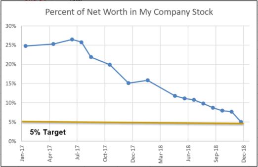 company stock