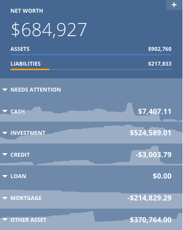 net worth may 2019