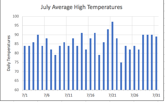 july highs
