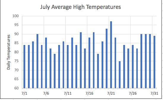 july highs
