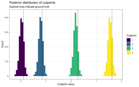 Posterior distribution of cutpoints