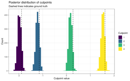 Posterior distribution of cutpoints using the mapped model