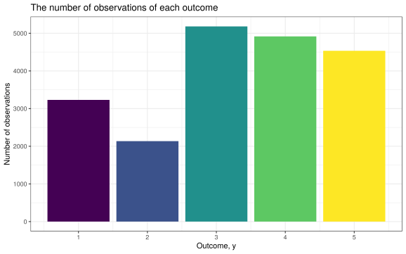 Counts of each outcome variable