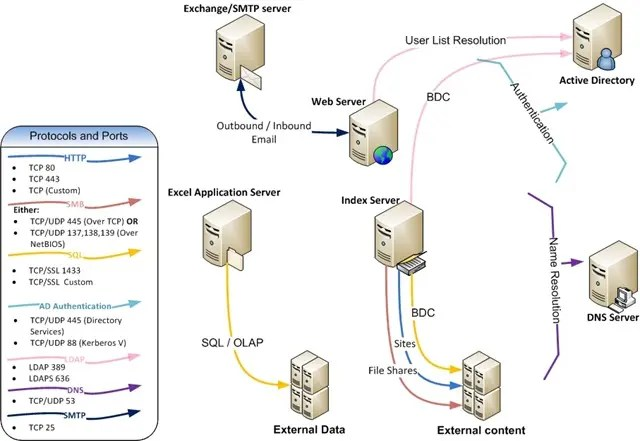 SharePoint network process communication ports and