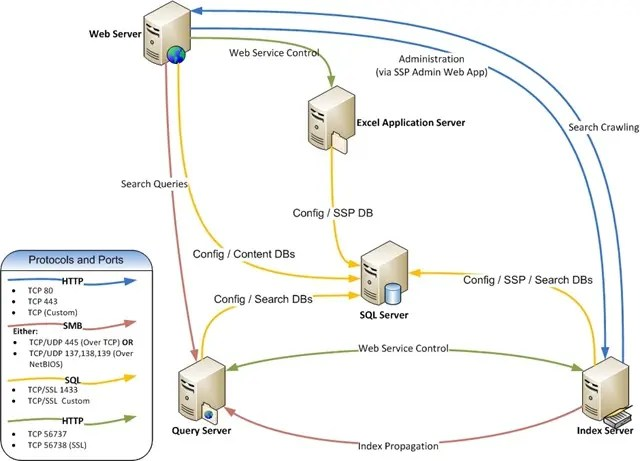 Inter-server communications of SharePoint 2007