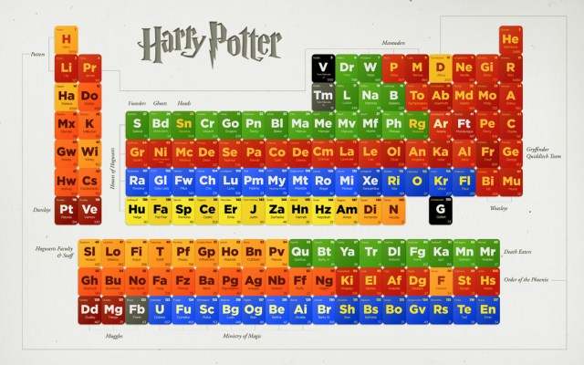 Create your own periodic table activity images periodic table and periodic table extension activity image collections periodic making your own periodic table activity images periodic table urtaz Images