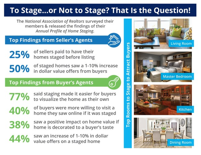 The Impact Staging Your Home Has on Sales Price [INFOGRAPHIC] | Simplifying The Market