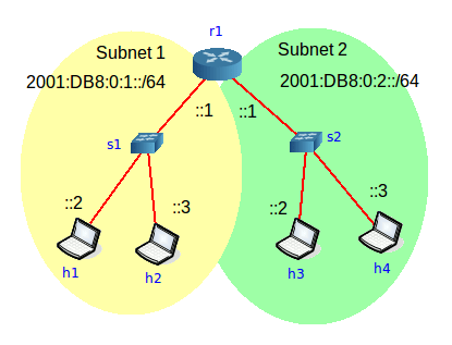 Marked up canvas showing subnets and prefix addresses