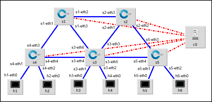Network diagram with port names added