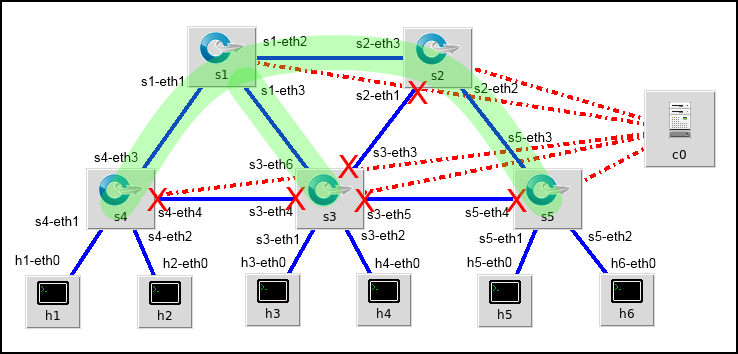 Diagram annotated to show forwarding ports and spanning tree