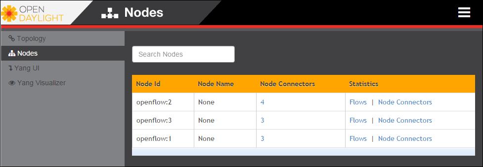 List of nodes