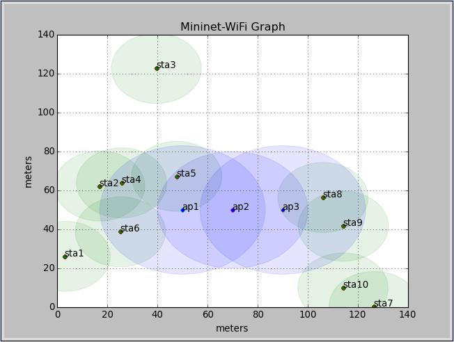 mn-wifi-graph-200