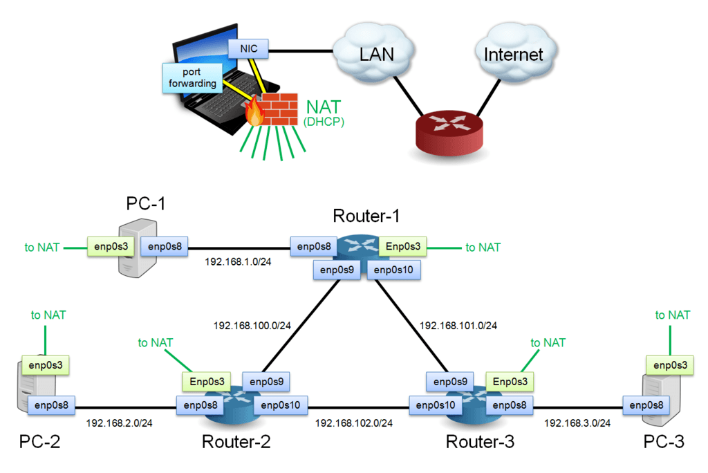 VirtualBox Network With Internal Networks And A NAT Management Network