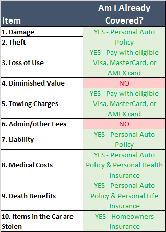 Table of rental car insurance for which I am already covered by virtue of other policies I have