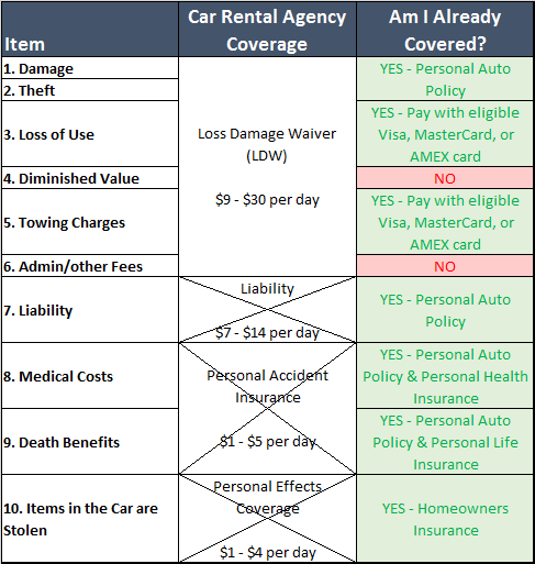 Table of rental car insurance I can safely reject