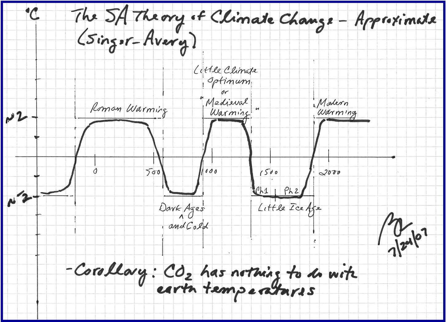 Unstoppable Global Warming Or How I Learned To Stop Worrying And Love Burning Fossil Fuels