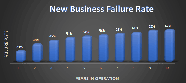 new-business-failure-rate