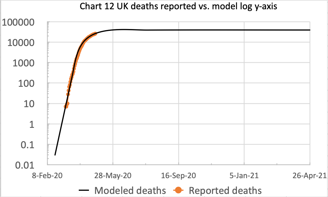 Deaths reported vs. model log graph