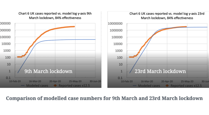 Chart 6 UK cases reported vs. model log y-axis 9th March lockdown, 84% effectiveness