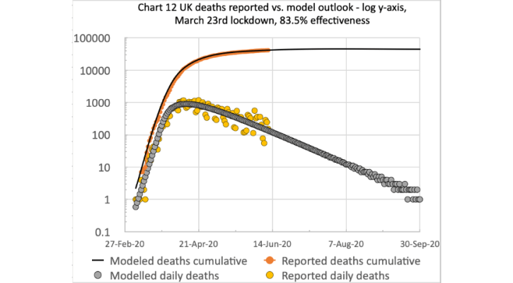 Model chart June-11th, showing UK deaths data daily and cumulatively, both modeeled and reported, to September 30th 2020