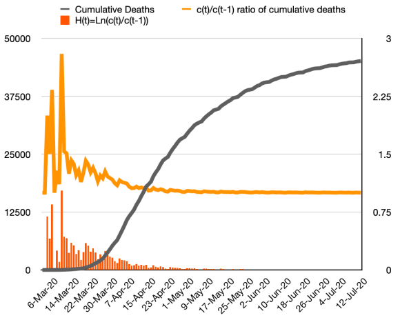 Reported deaths data with the daily ratio of cumulative deaths, and the H(t) function, the natural logarithm of that ratio