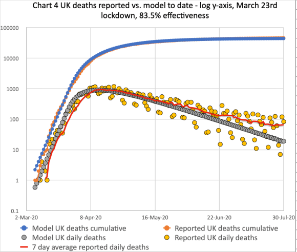 My forecast for the UK deaths as at July 30th, including trend line for reprted deaths