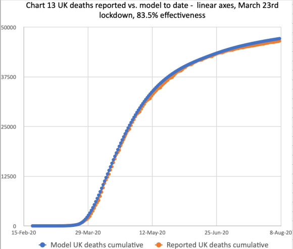 Model forecast for the UK deaths as at August 8th, compared with reported for 83.5% lockdown effectiveness