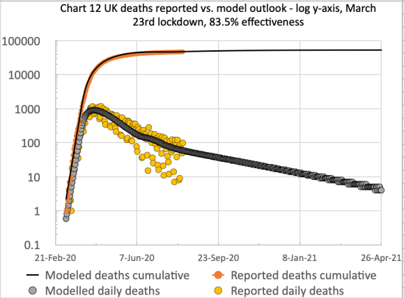 Chart 12 for the comparison of cumulative & daily reported & modelled deaths to 26th April 2021, on the basis of 83.5% effectiveness, modified in 4 steps by -4%, -8% +10% and -6%% successively